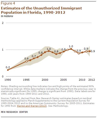 Estimates of the Unauthorized Immigrant Population in Florida, 1990-2012