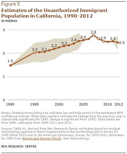Estimates of the Unauthorized Immigrant Population in California, 1990-2012