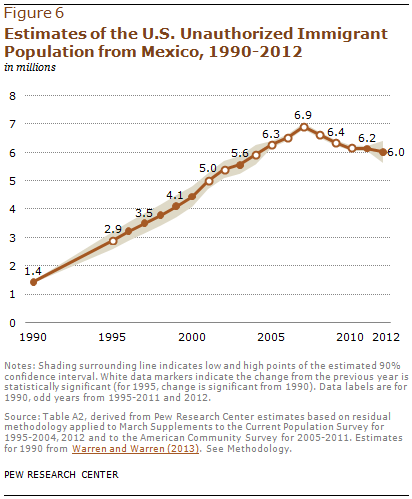 Estimates of the U.S. Unauthorized Immigrant Population from Mexico, 1990-2012