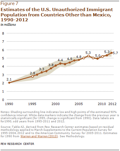 Estimates of the U.S. Unauthorized Immigrant Population from Countries Other than Mexico, 1990-2012