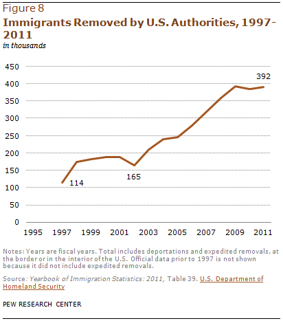Immigrants Removed by U.S. Authorities, 1997-2011