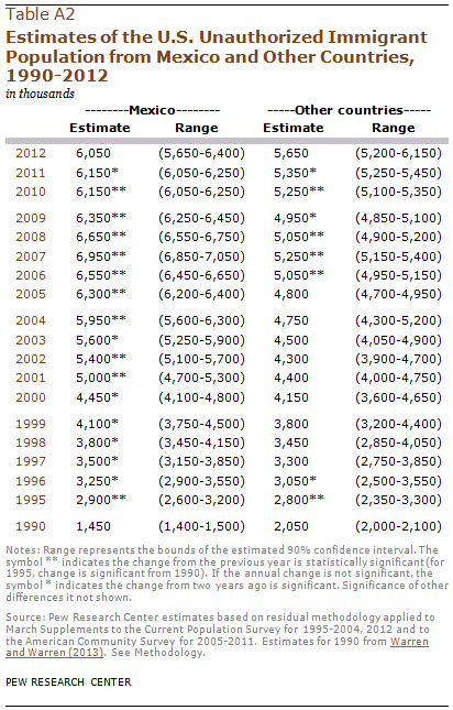 Estimates of the U.S. Unauthorized Immigrant Population from Mexico and Other Countries, 1990-2012
