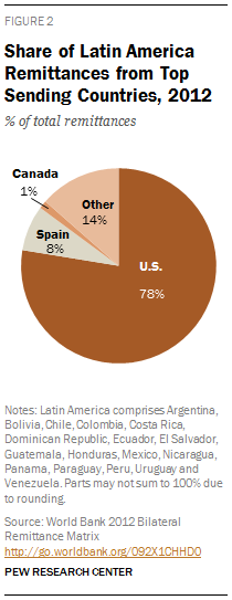 Share of Latin America Remittances from Top Sending Countries, 2012