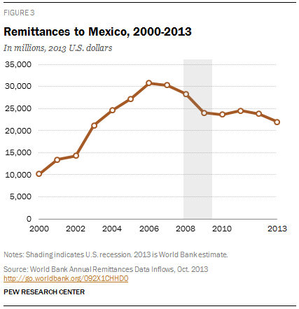 Remittances to Mexico, 2000-2013