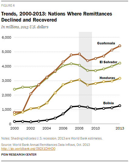 Trends, 2000-2013: Nations Where Remittances Declined and Recovered