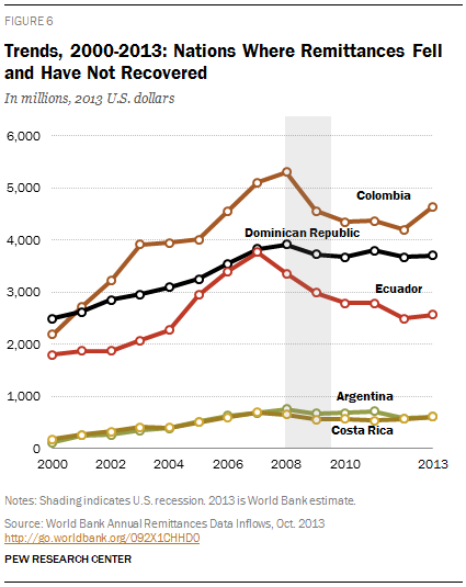 Trends, 2000-2013: Nations Where Remittances Fell and Have Not Recovered