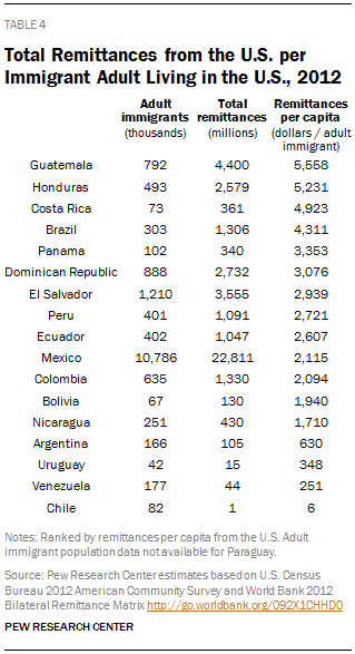 Total Remittances from the U.S. per Immigrant Adult Living in the U.S., 2012