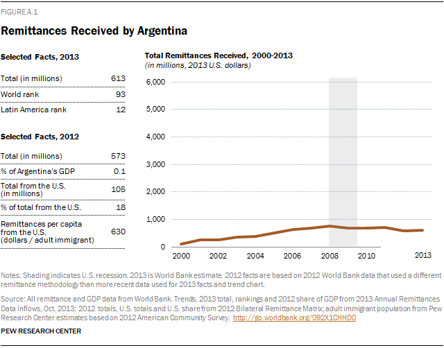 Remittances Received by Argentina