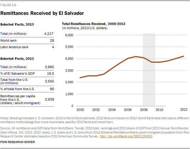 Remittances Received by El Salvador