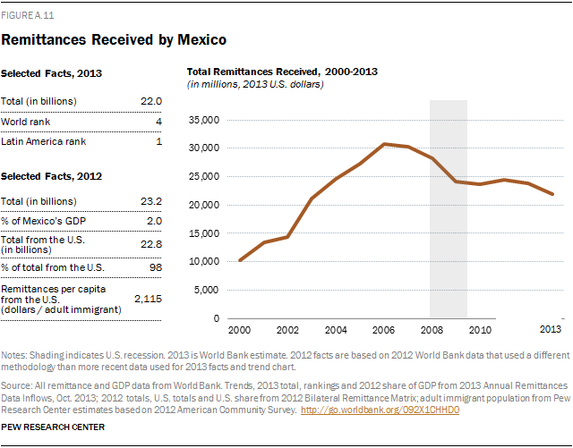 Remittances Received by Mexico