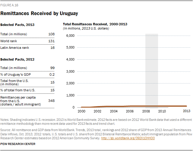 Remittances Received by Uruguay