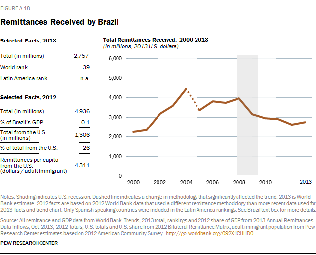 Remittances Received by Brazil