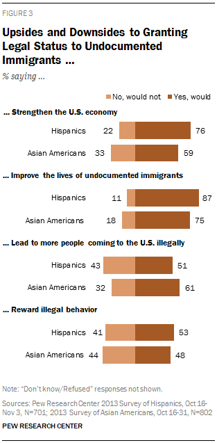 Upsides and Downsides to Granting Legal Status to Undocumented Immigrants …