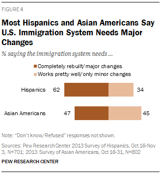 Most Hispanics and Asian Americans Say U.S. Immigration System Needs Major Changes