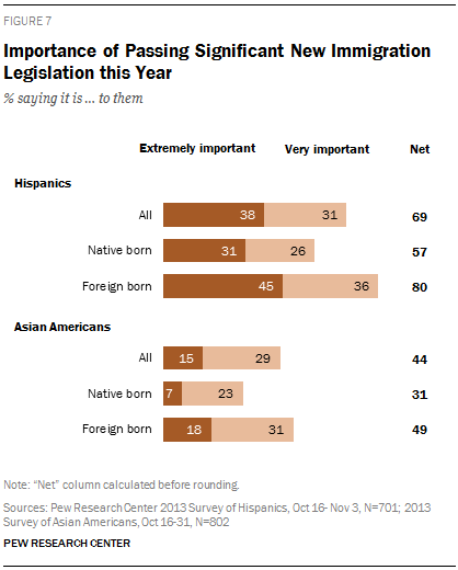 Importance of Passing Significant New Immigration Legislation this Year