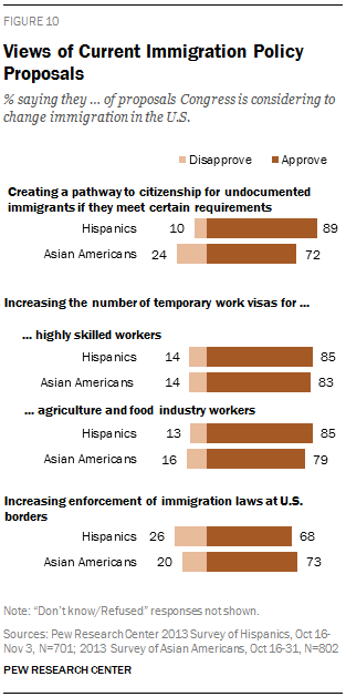 Views of Current Immigration Policy Proposals
