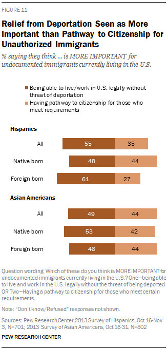 Relief from Deportation Seen as More Important than Pathway to Citizenship for Unauthorized Immigrants