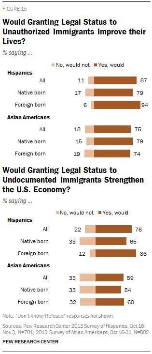 Would Granting Legal Status to Unauthorized Immigrants Improve their Lives?