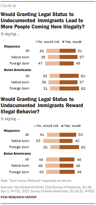 Would Granting Legal Status to Undocumented Immigrants Lead to More People Coming Here Illegally?