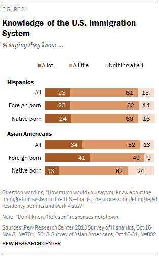 Knowledge of the U.S. Immigration System