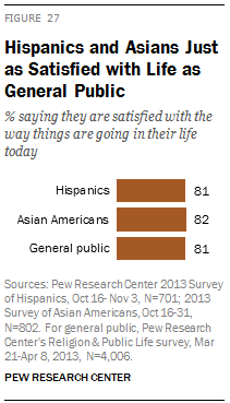 Hispanics and Asians Just as Satisfied with Life as General Public
