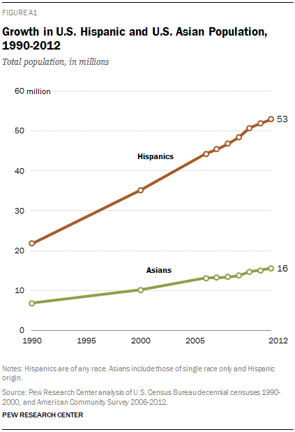 Growth in U.S. Hispanic and U.S. Asian Population, 1990-2012