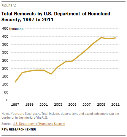 Total Removals by U.S. Department of Homeland Security, 1997 to 2011