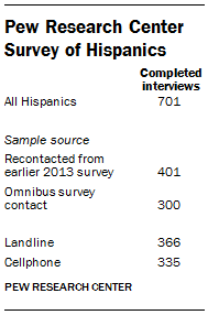 Pew Research Center Survey of Hispanics