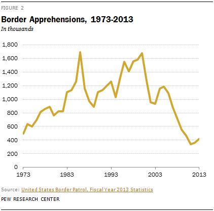 Border Apprehensions, 1973-2013