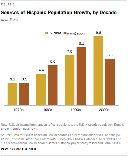 Sources of Hispanic Population Growth, by Decade