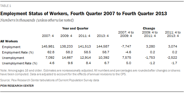 Employment Status of Workers, Fourth Quarter 2007 to Fourth Quarter 2013