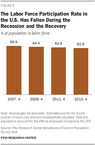 The Labor Force Participation Rate in the U.S. Has Fallen During the Recession and the Recovery