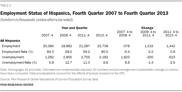 Employment Status of Hispanics, Fourth Quarter 2007 to Fourth Quarter 2013