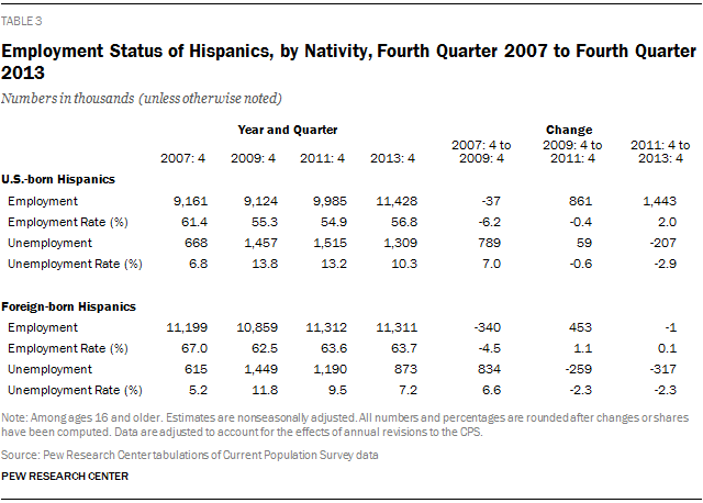 Employment Status of Hispanics, by Nativity, Fourth Quarter 2007 to Fourth Quarter 2013