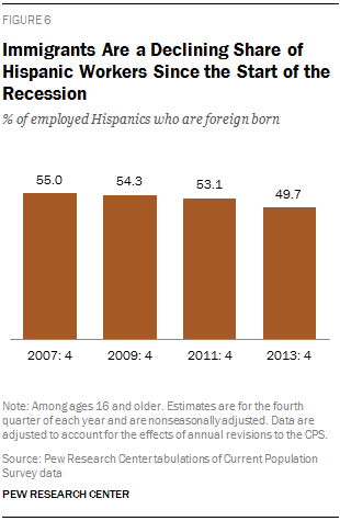 Immigrants Are a Declining Share of Hispanic Workers Since the Start of the Recession