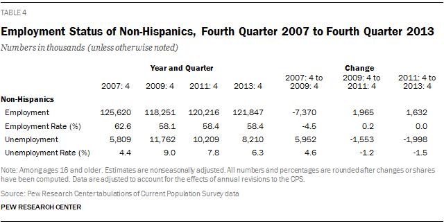 Employment Status of Non-Hispanics, Fourth Quarter 2007 to Fourth Quarter 2013