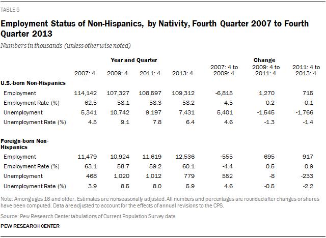 Employment Status of Non-Hispanics, by Nativity, Fourth Quarter 2007 to Fourth Quarter 2013