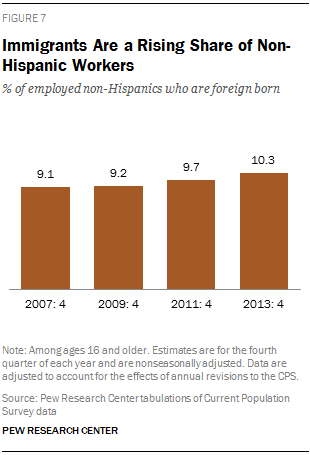 Immigrants Are a Rising Share of Non-Hispanic Workers