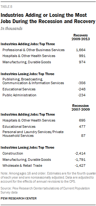 Industries Adding or Losing the Most Jobs During the Recession and Recovery