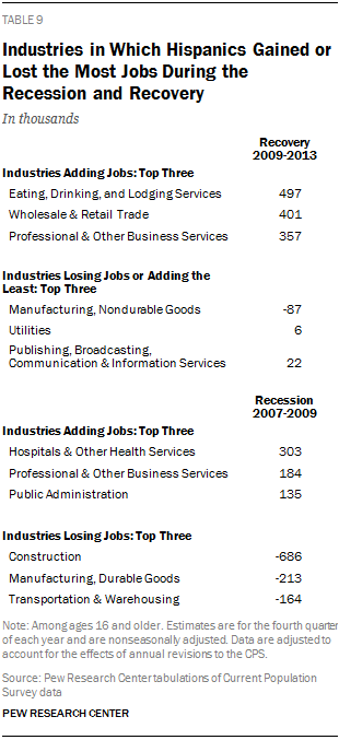 Industries in Which Hispanics Gained or Lost the Most Jobs During the Recession and Recovery
