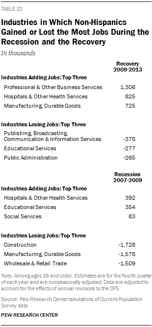 Industries in Which Non-Hispanics Gained or Lost the Most Jobs During the Recession and the Recovery