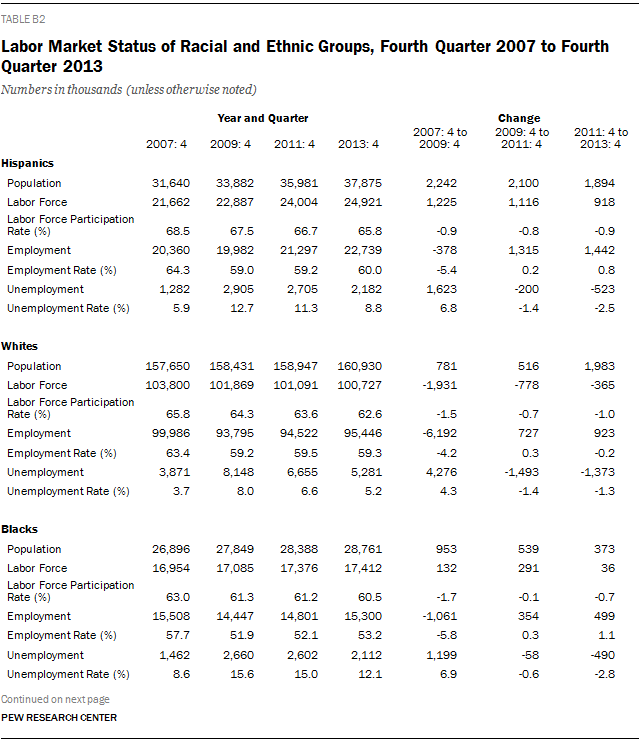 Labor Market Status of Racial and Ethnic Groups, Fourth Quarter 2007 to Fourth Quarter 2013