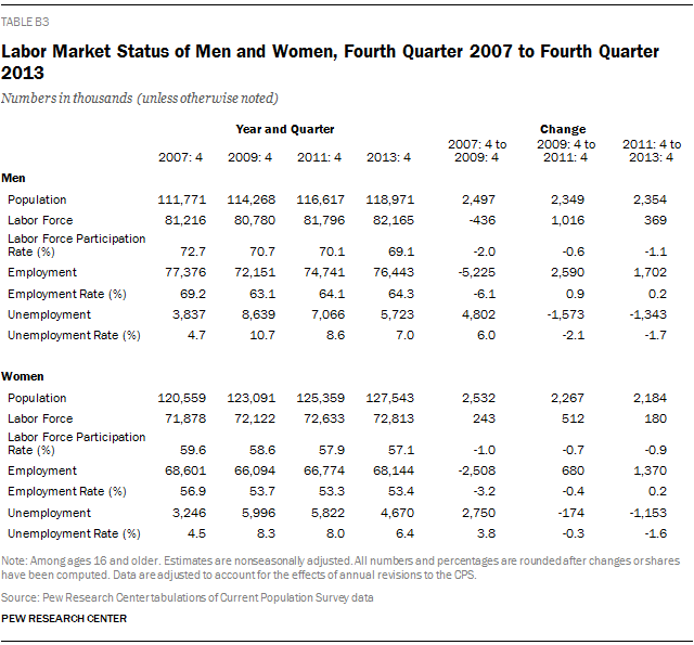 Labor Market Status of Men and Women, Fourth Quarter 2007 to Fourth Quarter 2013