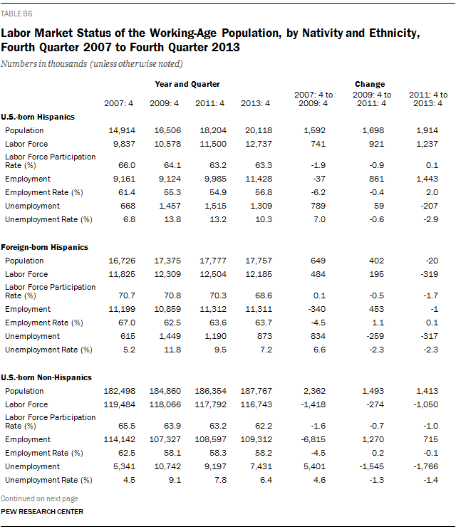 Labor Market Status of the Working-Age Population, by Nativity and Ethnicity, Fourth Quarter 2007 to Fourth Quarter 2013