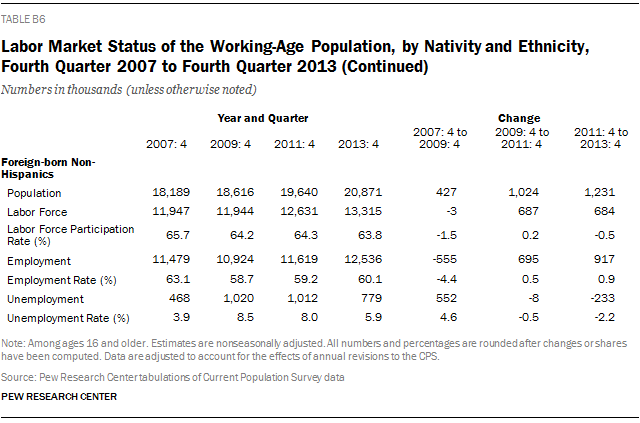 Labor Market Status of the Working-Age Population, by Nativity and Ethnicity, Fourth Quarter 2007 to Fourth Quarter 2013 (Continued)