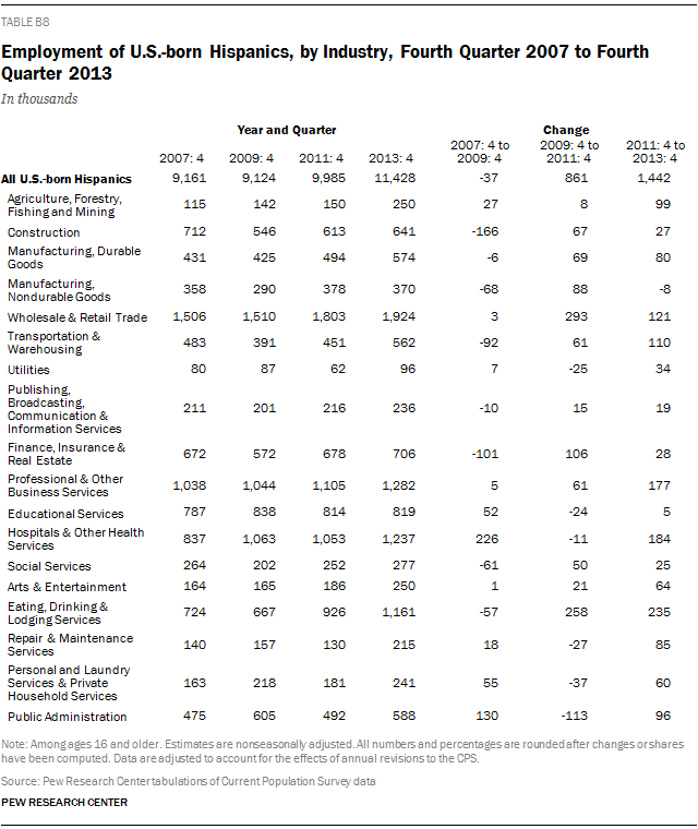 Employment of U.S.-born Hispanics, by Industry, Fourth Quarter 2007 to Fourth Quarter 2013