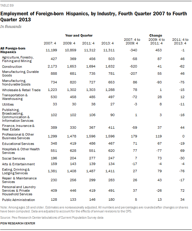 Employment of Foreign-born Hispanics, by Industry, Fourth Quarter 2007 to Fourth Quarter 2013