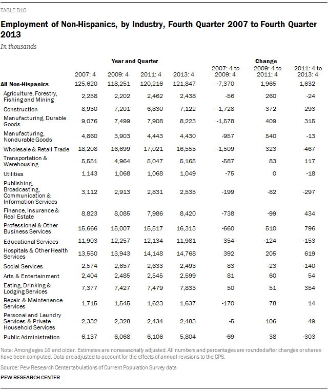 Employment of Non-Hispanics, by Industry, Fourth Quarter 2007 to Fourth Quarter 2013