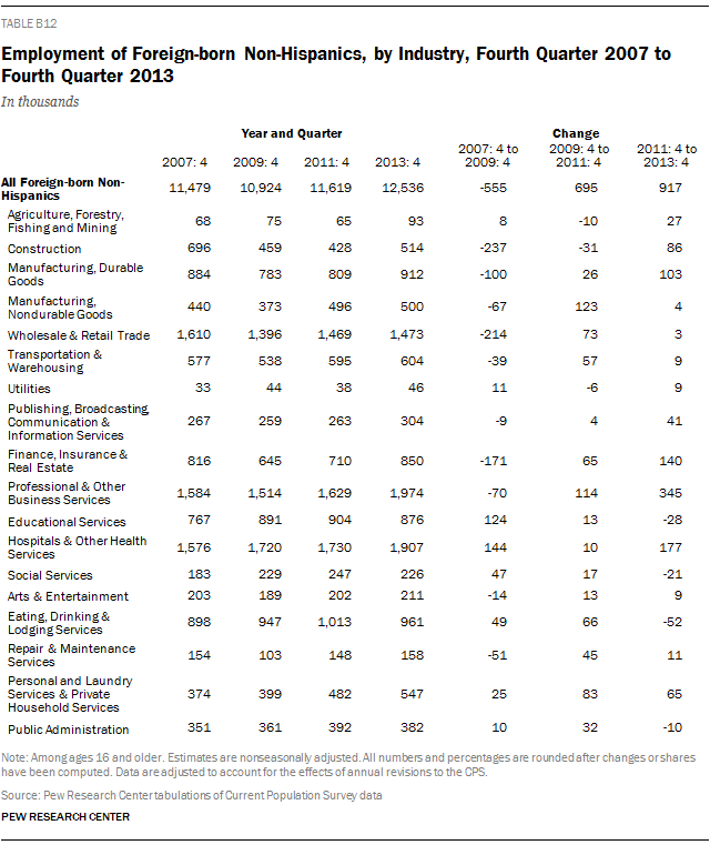 Employment of Foreign-born Non-Hispanics, by Industry, Fourth Quarter 2007 to Fourth Quarter 2013