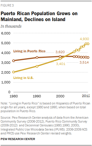 Puerto Rican Population Grows on Mainland, Declines on Island